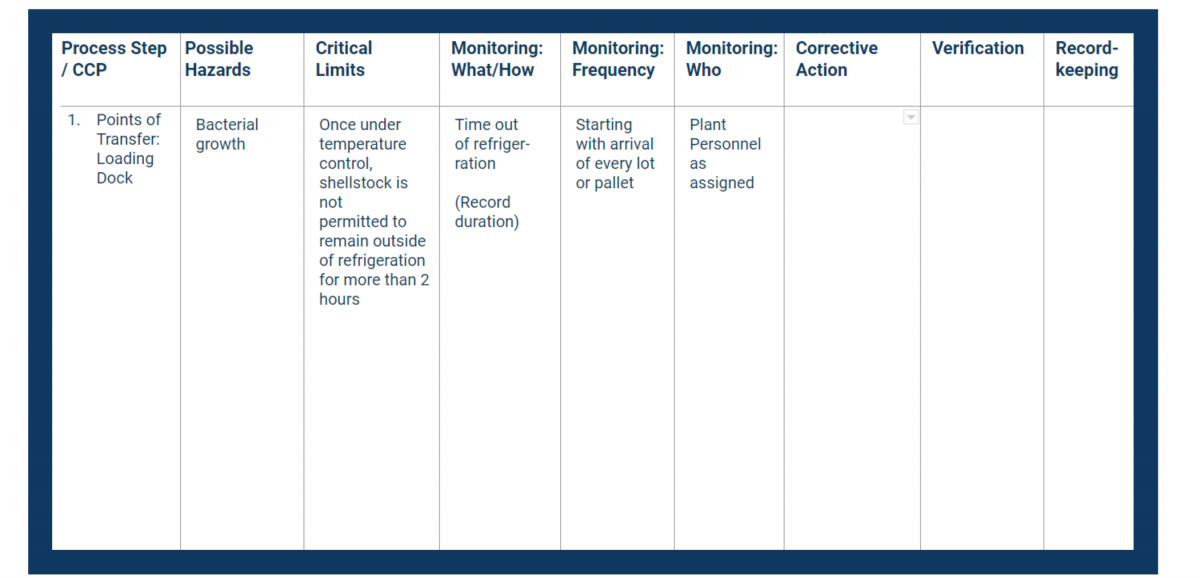 Haccp Plan Monitoring