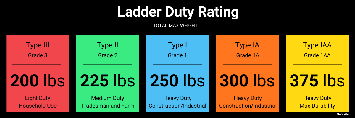 Ladder Duty Rating Safesite