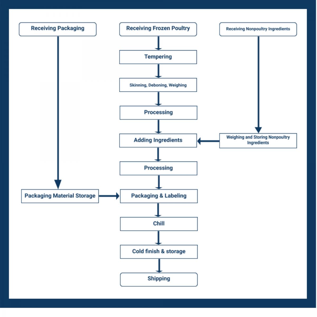 Process Flowchart Haccp