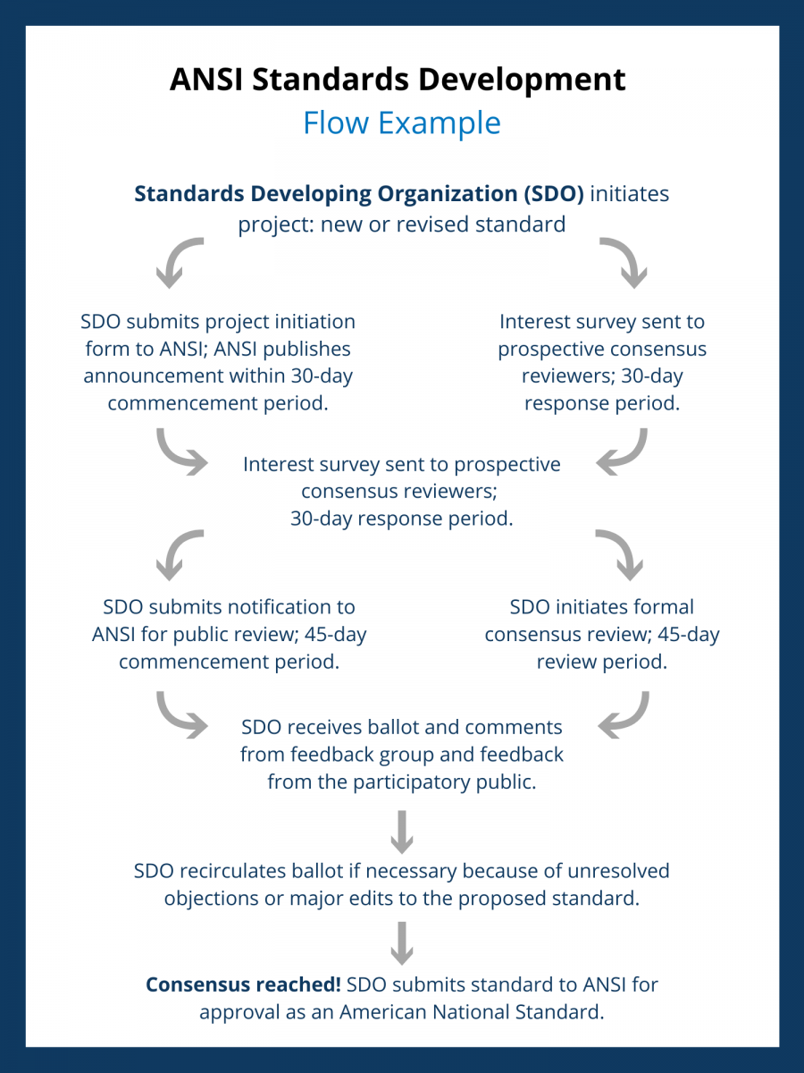 An example voluntary standard flow for SDOs working with ANSI