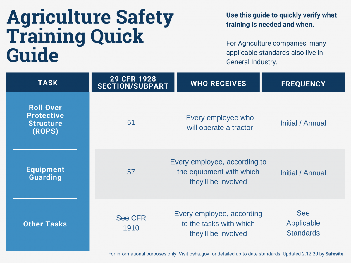 agriculture training required by OSHA