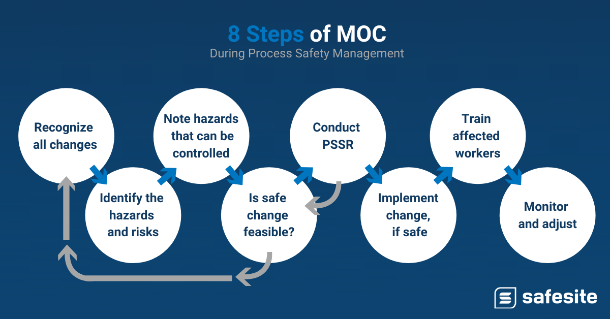 the steos to management of change during PSM