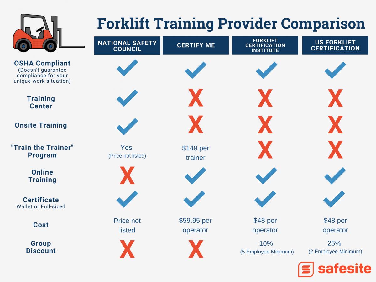 forklift training nsc vs. certifyme vs. forklift certification institure vs. is forklift certification