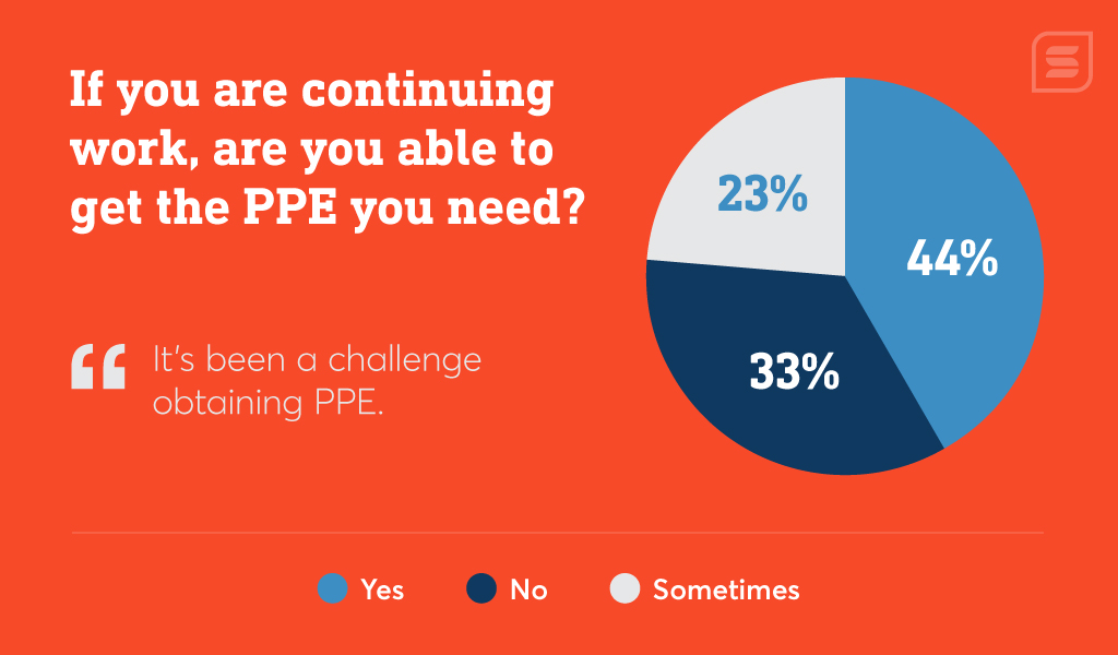 Only 44% of construction companies can reliably get the PPE they need for employees