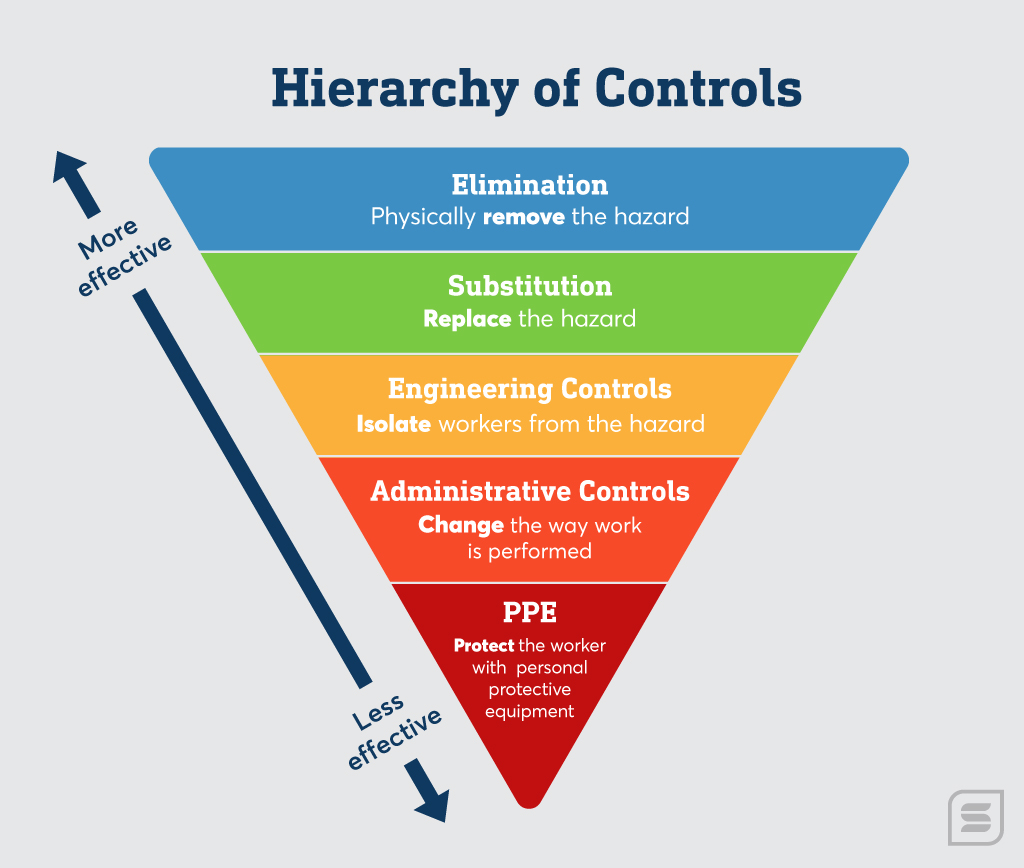 examining the hierarchy of controls for safety in 2020