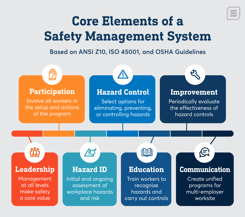 core elements of successful safety programs like employee participation and hazard assessment