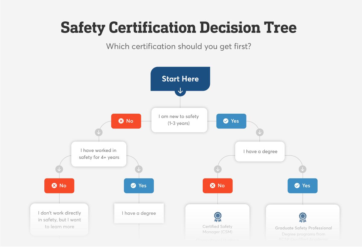 Safesite Safety Cert Decision Tree R2 1