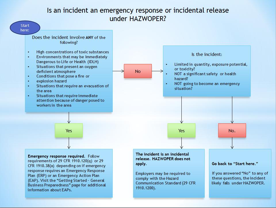 Emergency Response vs Incident Release OSHA HAZWOPER Decision Tree